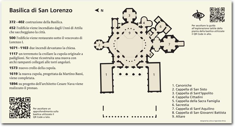 immagine del pannello della Basilica di San Lorenzo